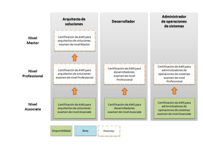 Certificación de AWS – Programa de certificación de informática