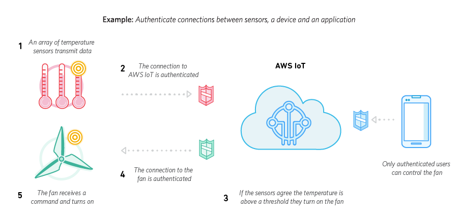 Secure IoT Device Connections