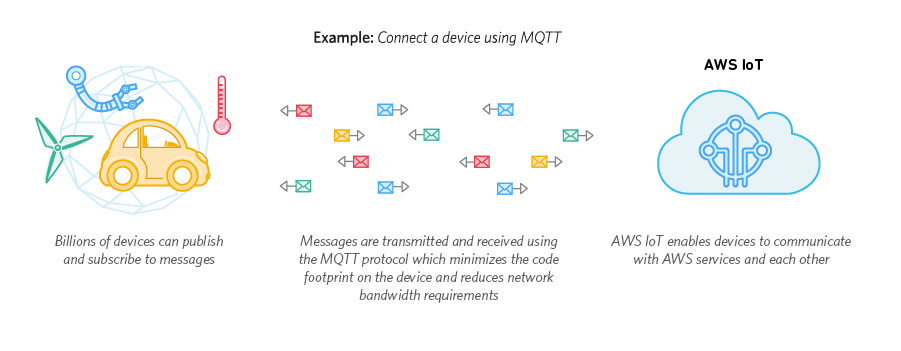 Connect An IoT Device