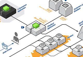 Aws application architecture center for E commerce system architecture diagram
