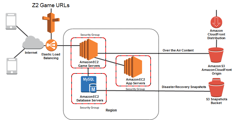 aws redshift case studies Amazon redshift and the case for simpler data warehouses amazon web services, seattle we study the problem of efficiently retrieving large entries in the.