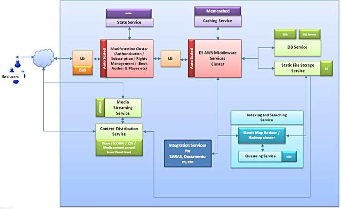 Excelsoft Technologies Architecture Diagram