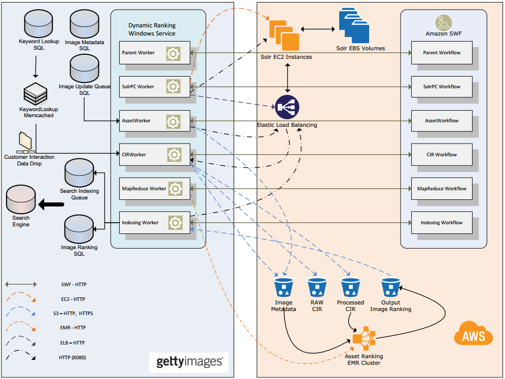 Getty Images architecture diagram