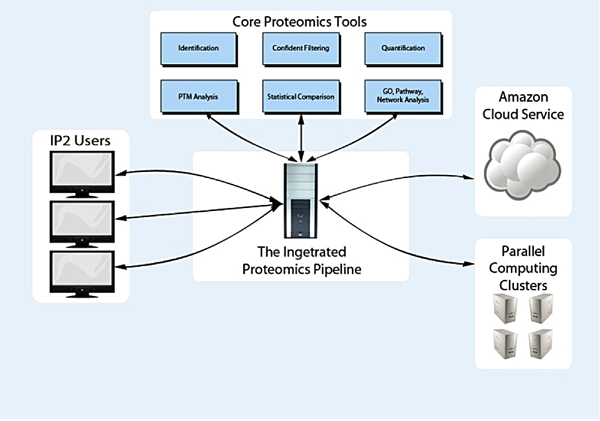 Integrated Proteomics Architecture Diagram
