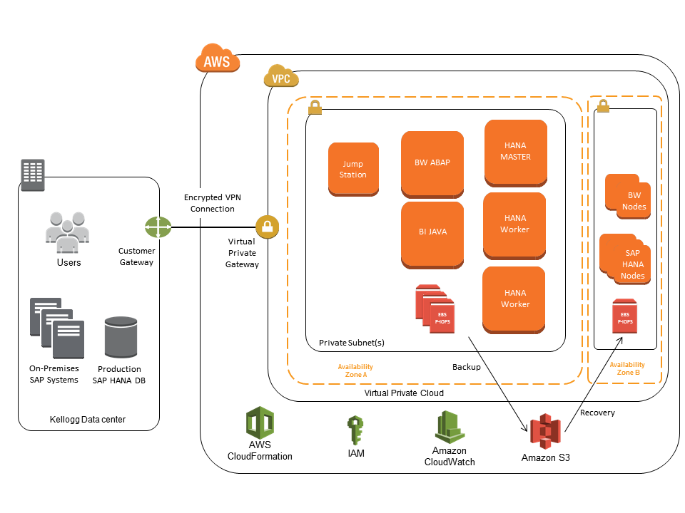 The Kellogg Company Case Study – Amazon Web Services (AWS)