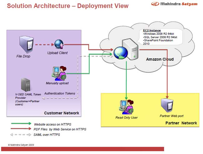 Aws case study mahindra satyam for E commerce system architecture diagram
