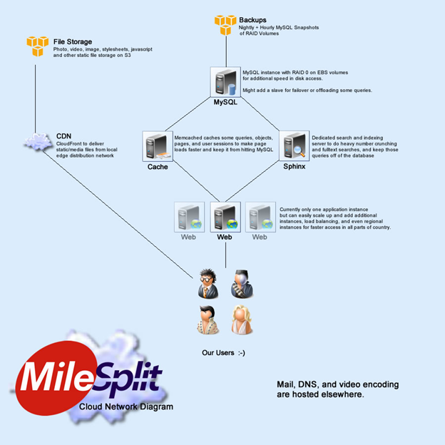MileSplit Architecture Diagram