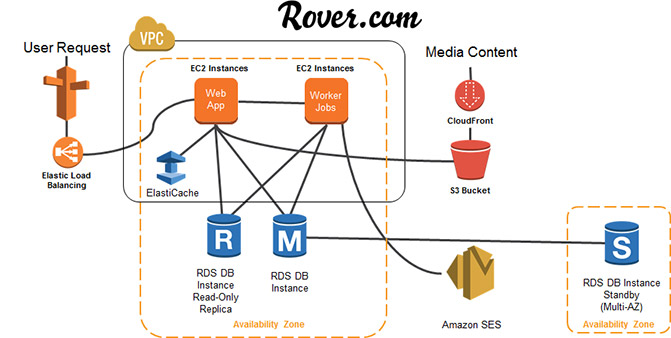 River.com Architecture Diagram