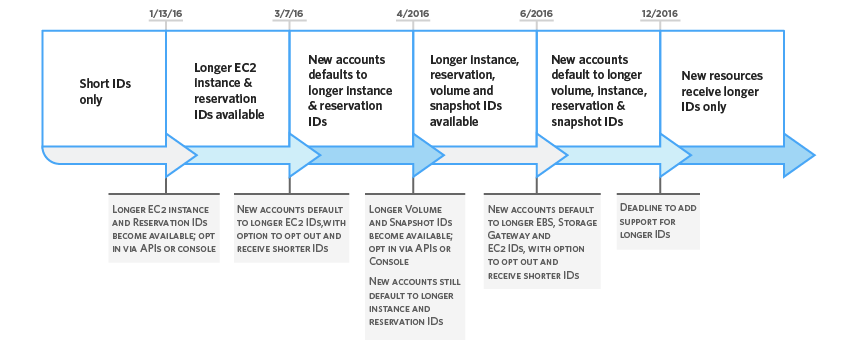 Instance, reservation, volume, and snapshot ID rollout timeline