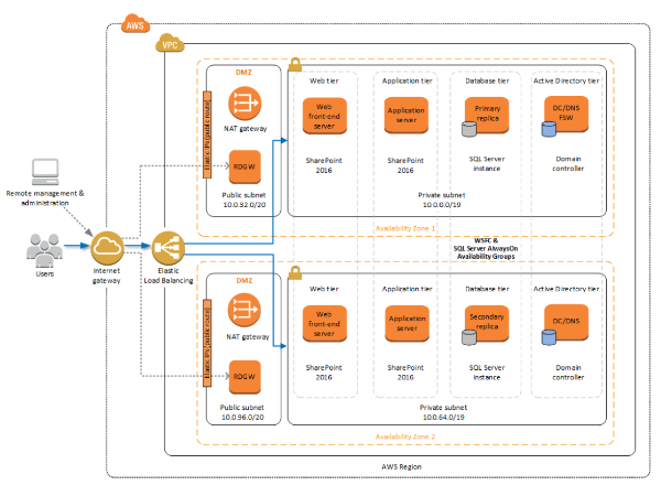 Microsoft SharePoint Server on AWS – Amazon Web Services
