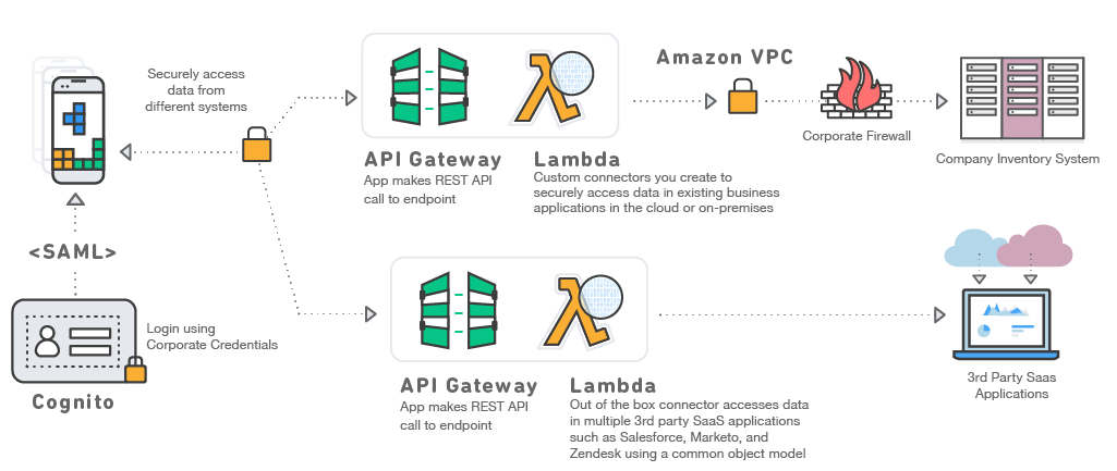 AWS Mobile – The Fastest Way to Build Mobile Apps