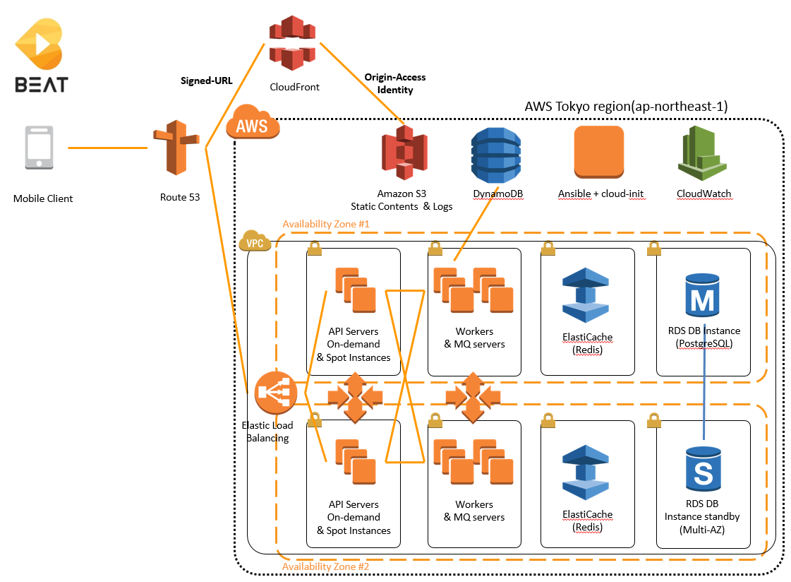 aws emr case studies Aws emr case study with hive to look into a great case study of using hive on top of aws' emr, see here posted by masood mortazavi at 11:42 am.