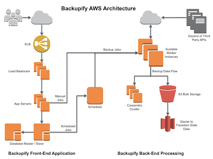 Backupify Architecture Diagram
