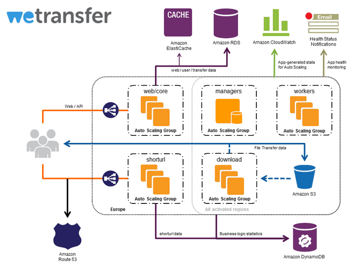 WeTransfer Architecture Diagram