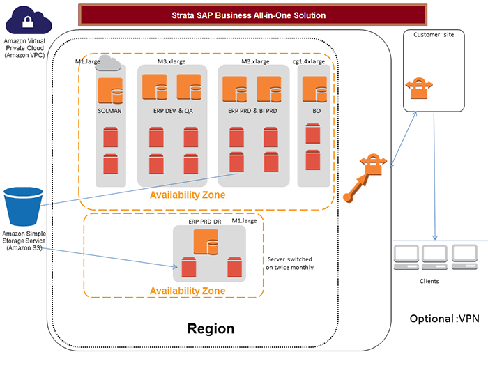 Amazon Web Services (AWS) with SafeNet Data Protection