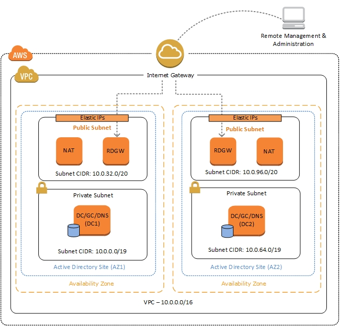 active-directory-on-aws-architecture