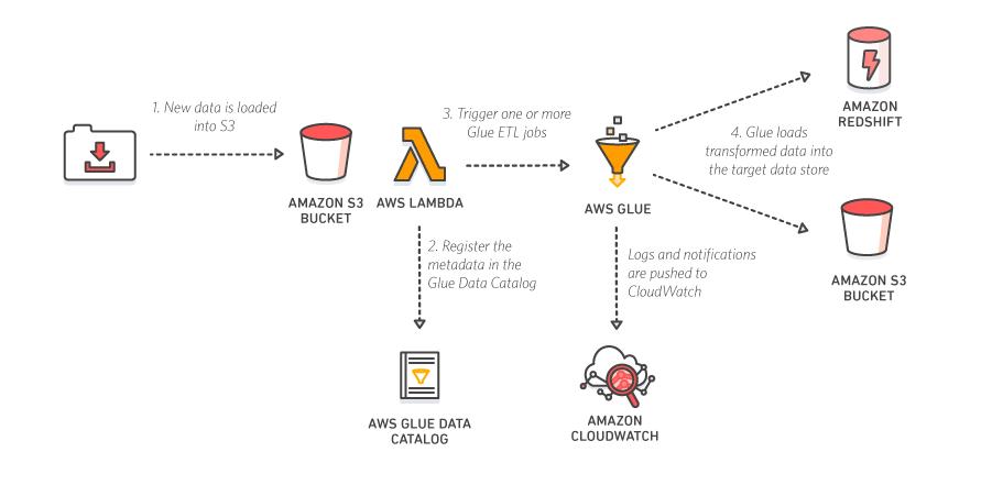 AWS Glue – Fully Managed ETL Service