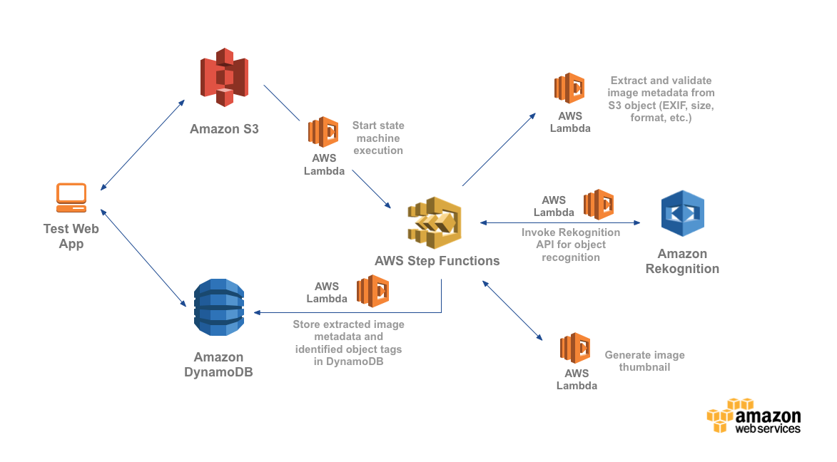 AWS Step Functions Getting Started – Amazon Web Services (AWS)