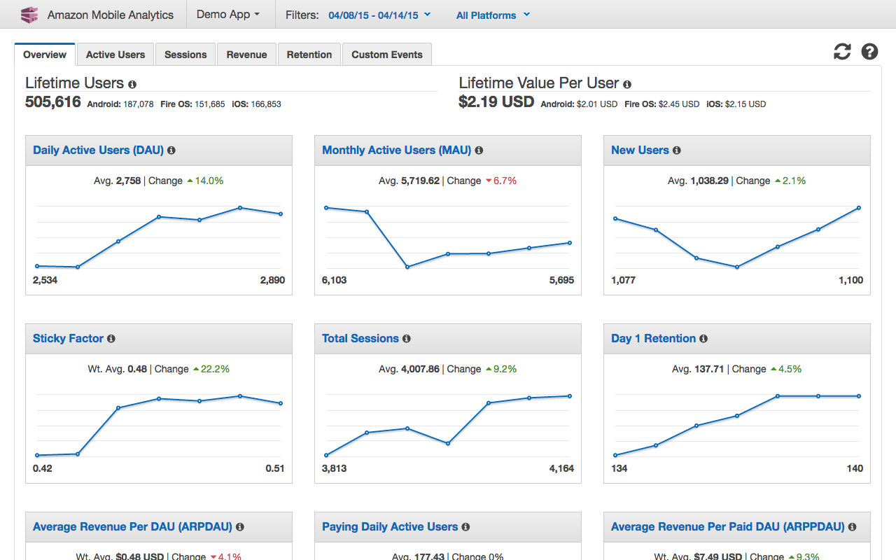 AWS | Amazon Mobile Analytics - Mobile App Analytics