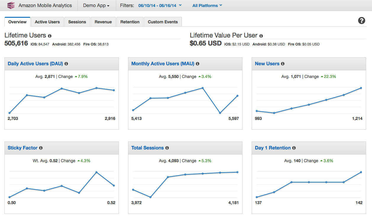 Aws Getting Started With Amazon Mobile Analytics