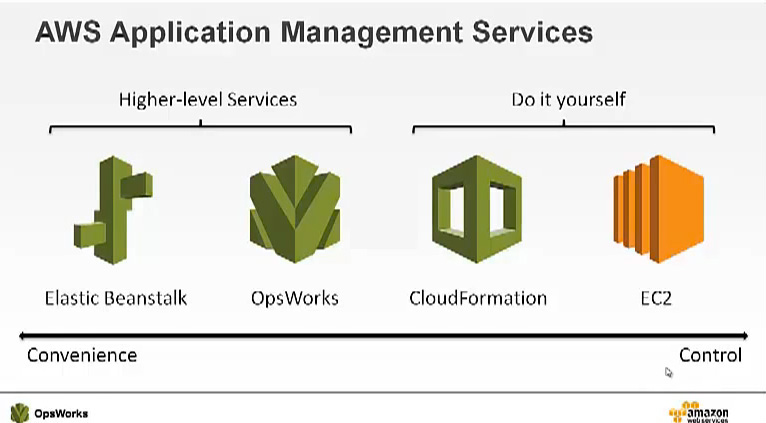 AWS infrastructure management options