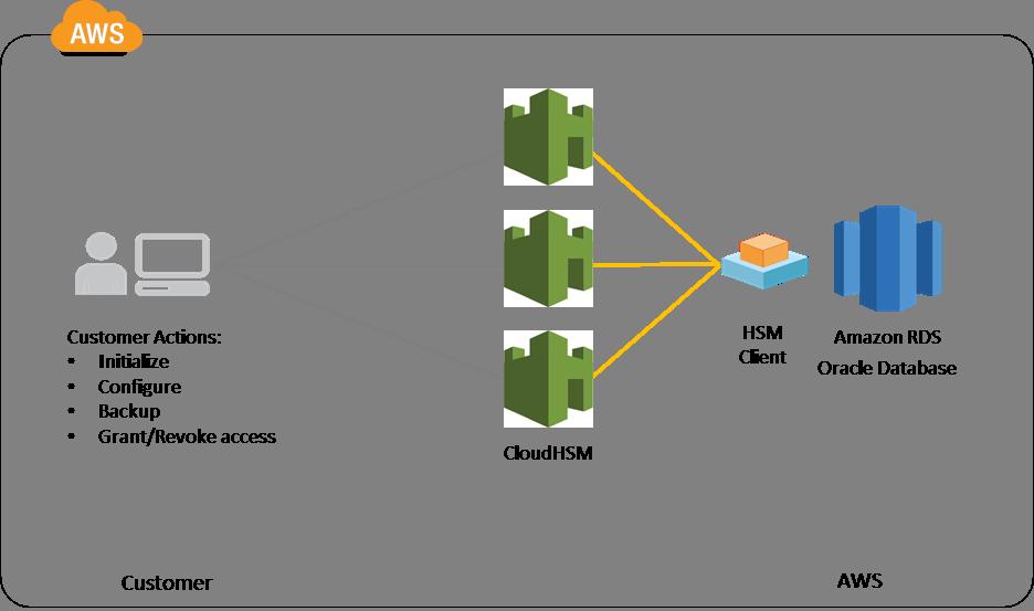 Amazon RDS Managed Relational Database Service for MySQL, PostgreSQL
