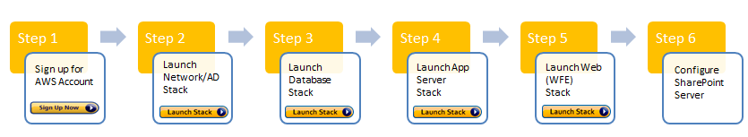 SharePoint_on_AWS_Reference_Architecture_steps