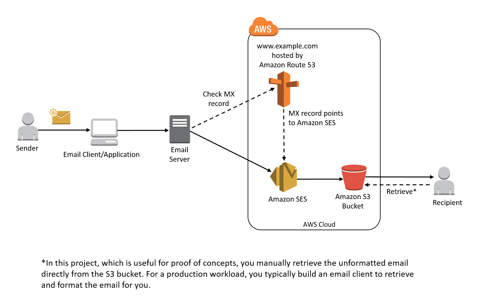ses-receiving-email-architecture