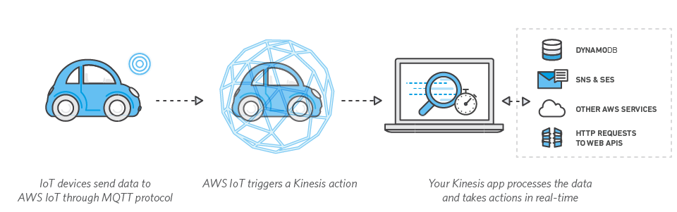 AWS IoT and Amazon Kinesis how to