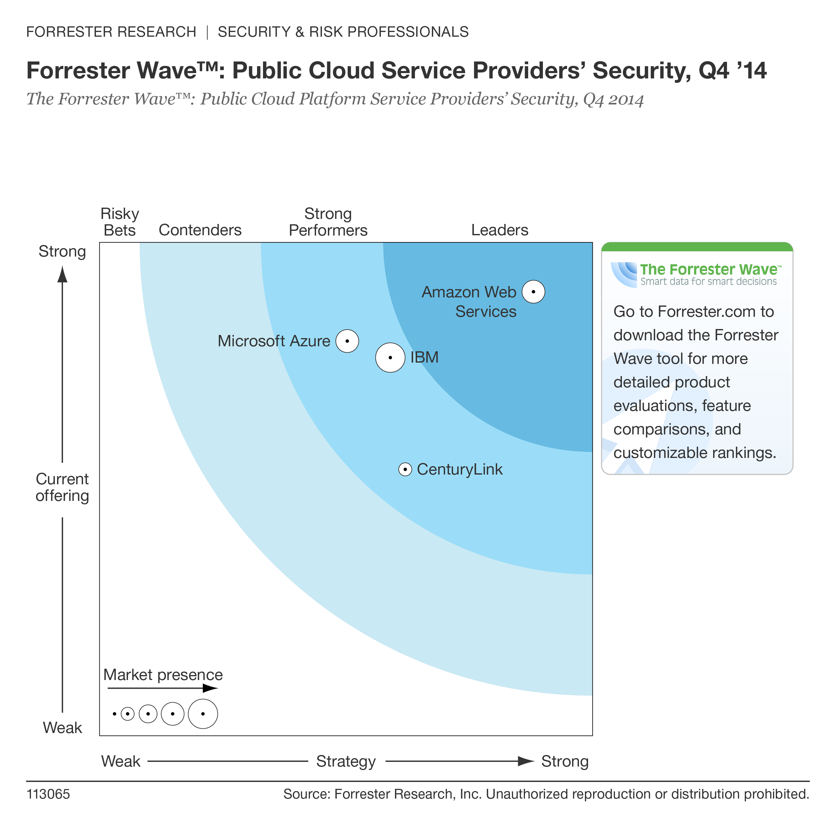 Forrester Public Cloud Wave, 4º trimestre de 2014