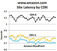 amzn_latency_small