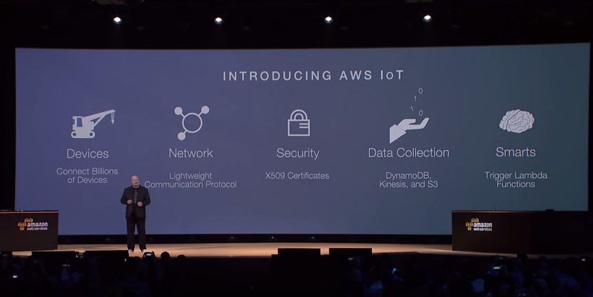 Introducing AWS IoT