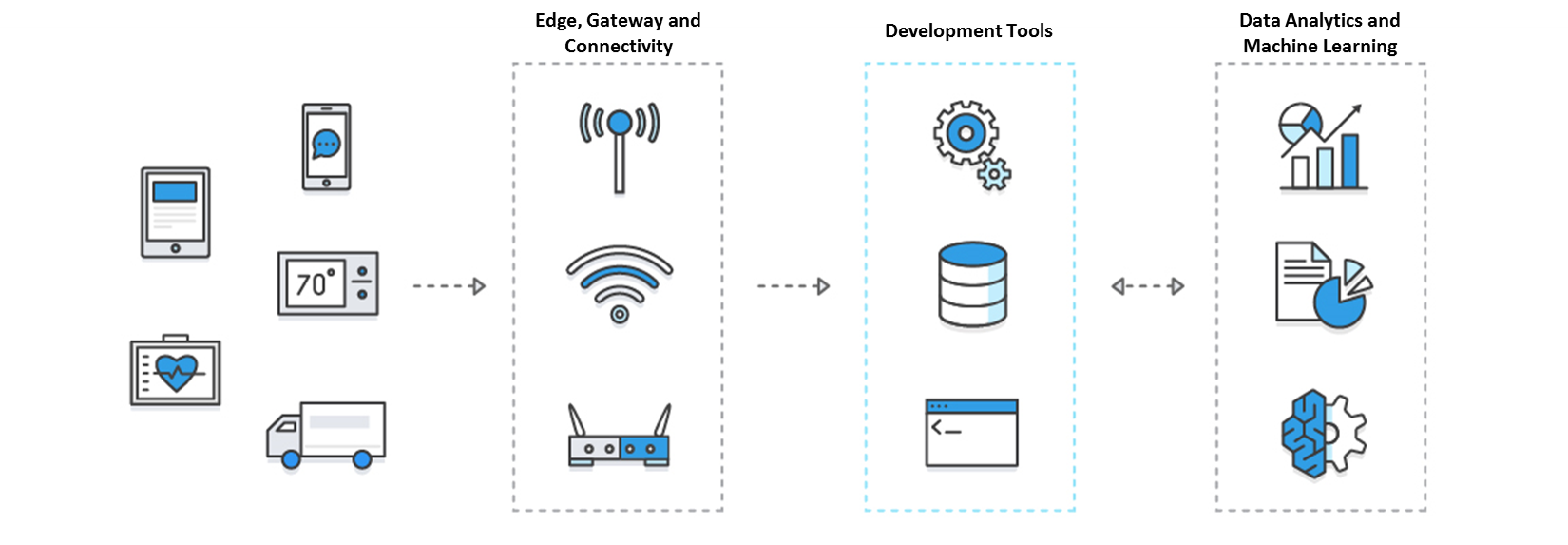 IoT Categories Diagram