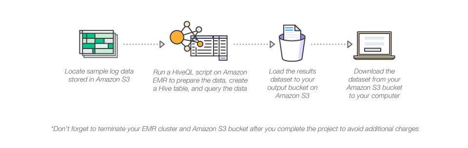 How to analyze big data with Hadoop - Amazon Web Services (AWS)