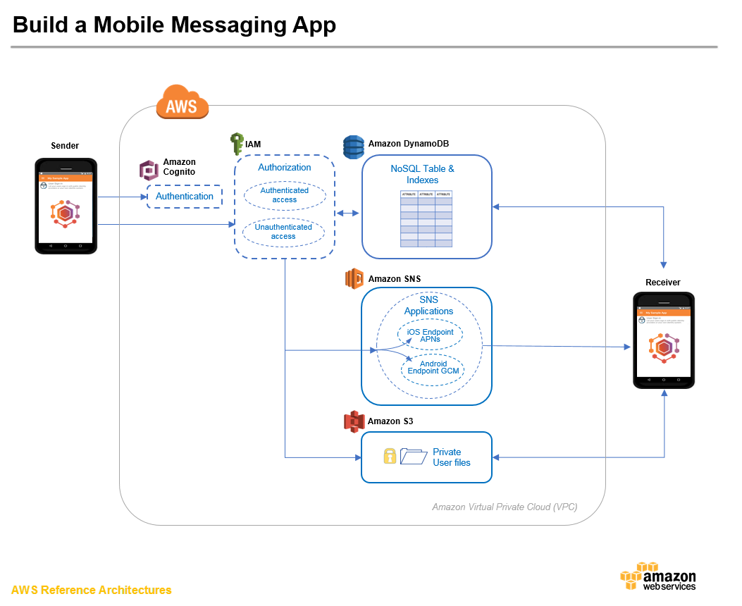 Architecture of mobile software applications - Arch Diagram_mobile 2