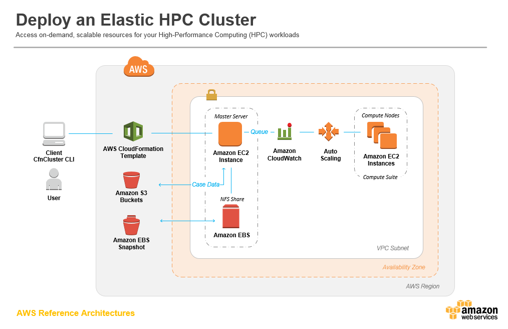 aws-arch_hpc-cluster
