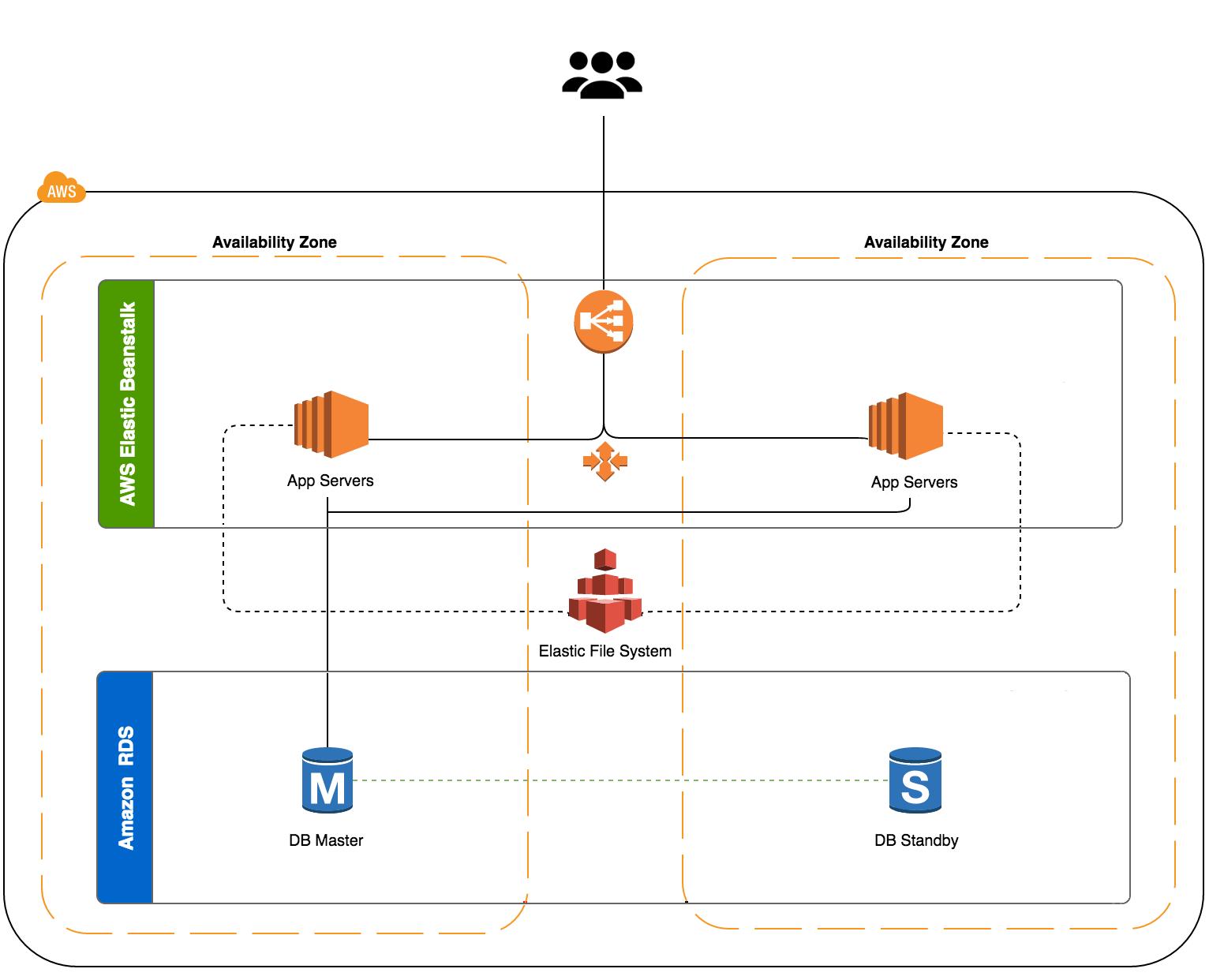 Aws architecture diagram tool smartdraw diagrams for Drupal 7 architecture diagram