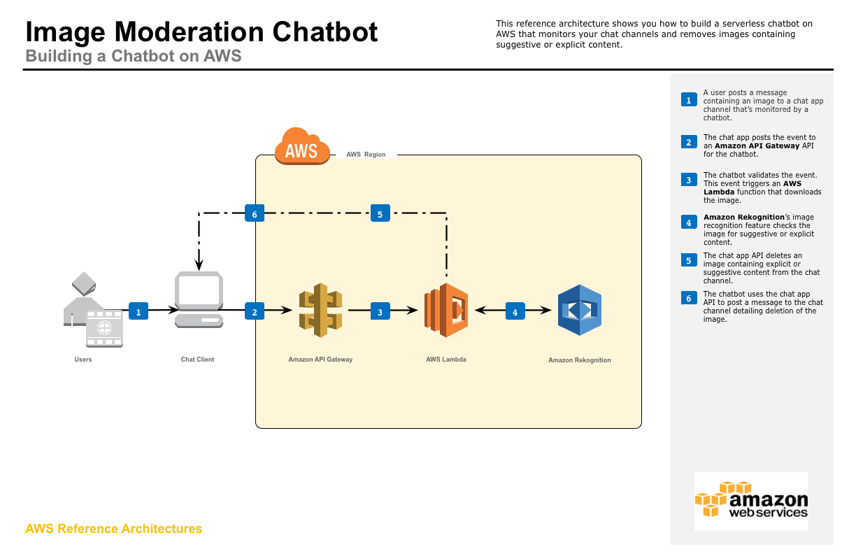 aws-reference-architecture-chatbot