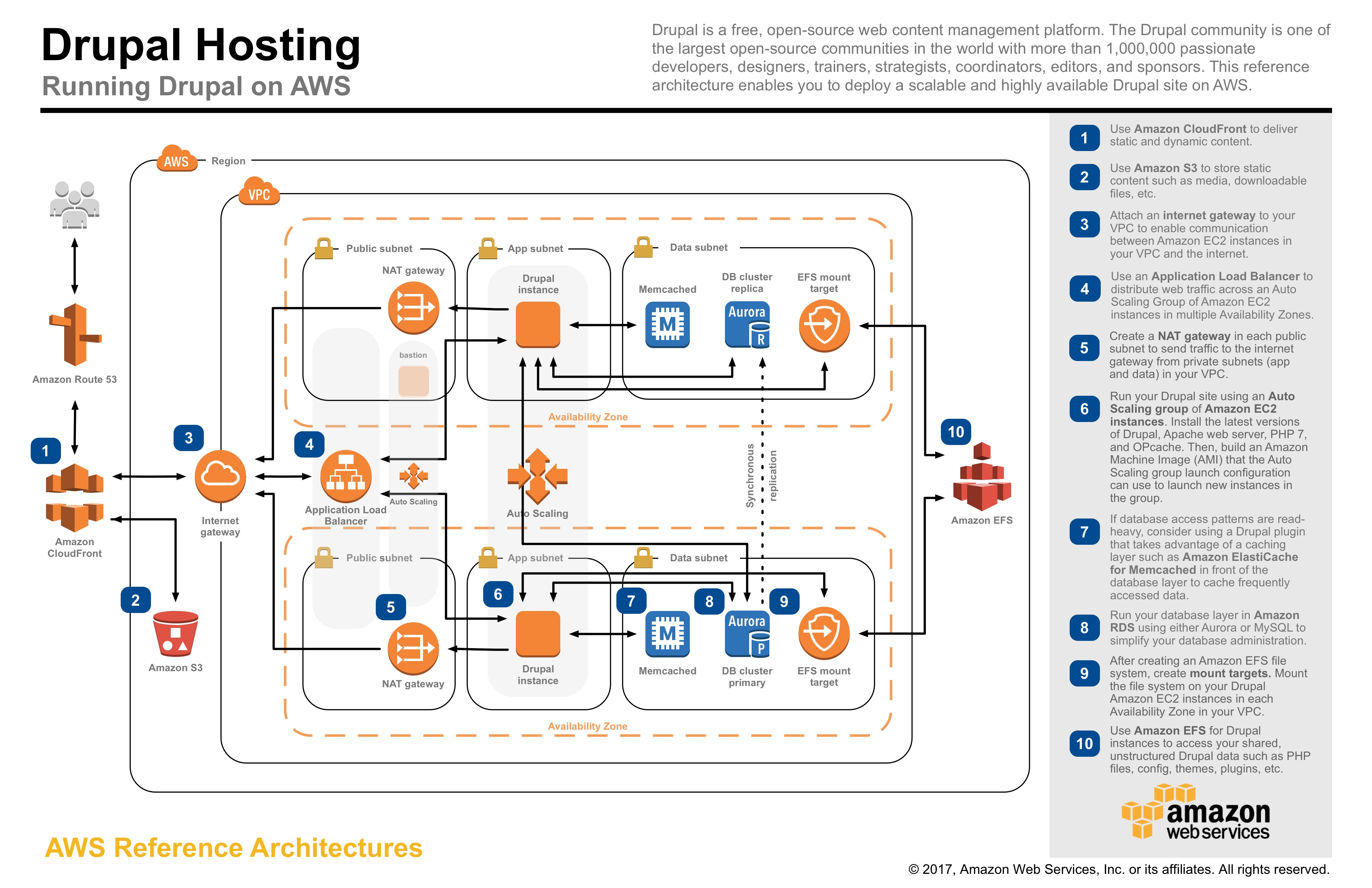 Aws Application Architecture Center