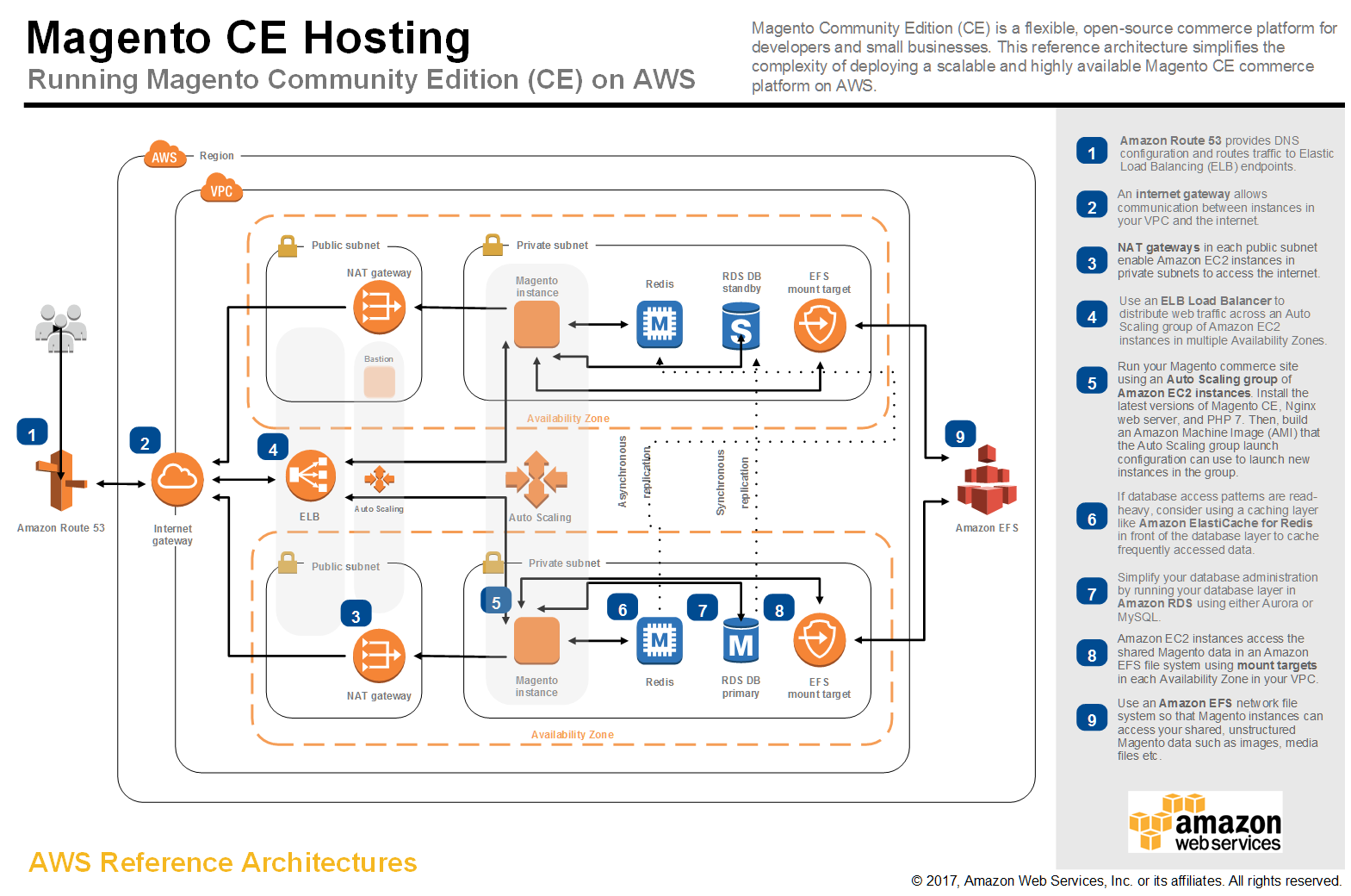 Aws application architecture center for Consul aws ecs