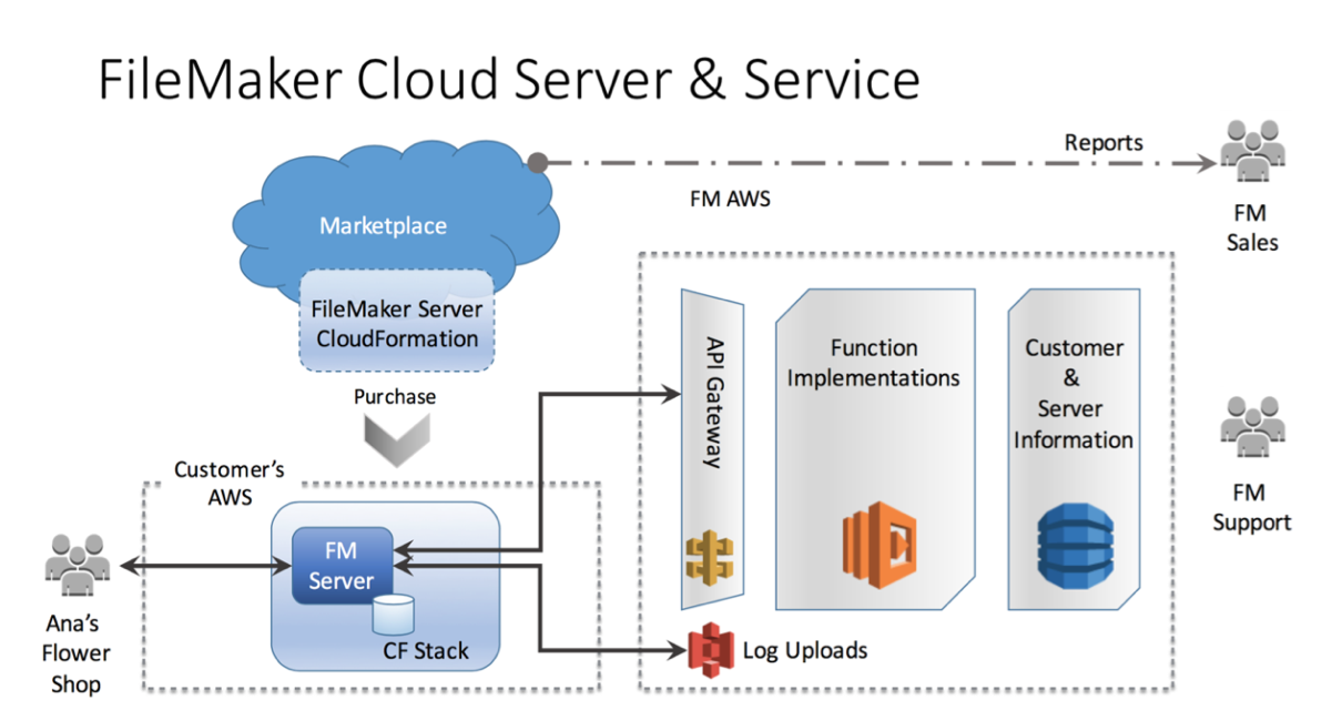 Aws cloudformation infrastructure as code aws resource provisioning view the architecture diagram malvernweather Gallery