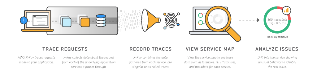 How AWS X-Ray Works