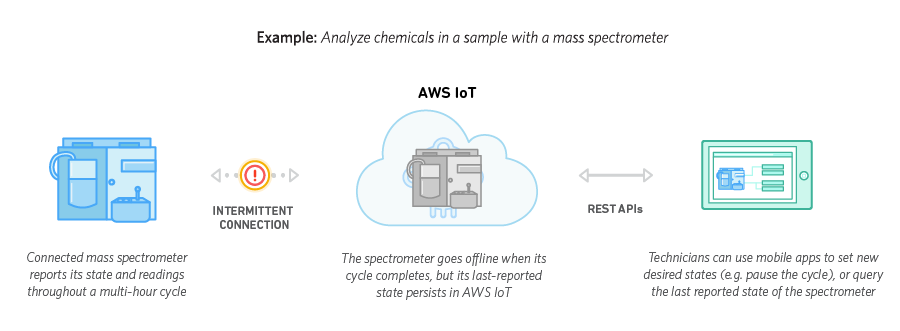 Persistent IoT Device Connection