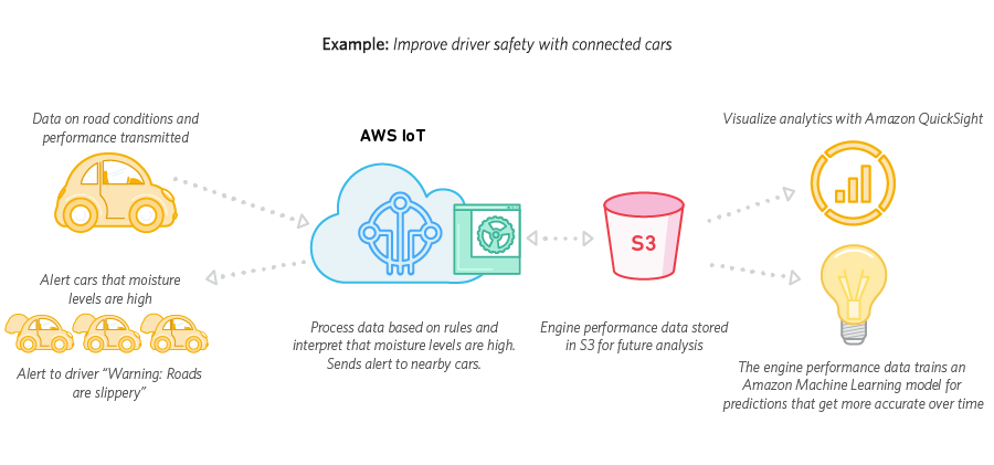 Example of using AWS IoT to detect moisture for car safety