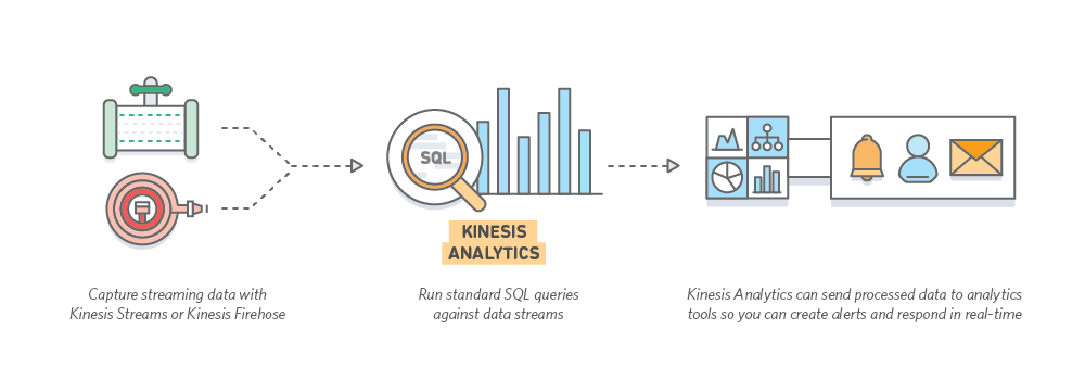 KinesisAnalytics_LP_HowItWorks