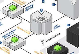 AWS | Centro de arquitetura de aplicações