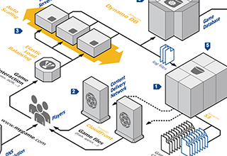 Aws application architecture center for Online architects