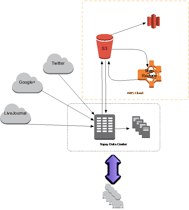 Topsy Architecture Diagram