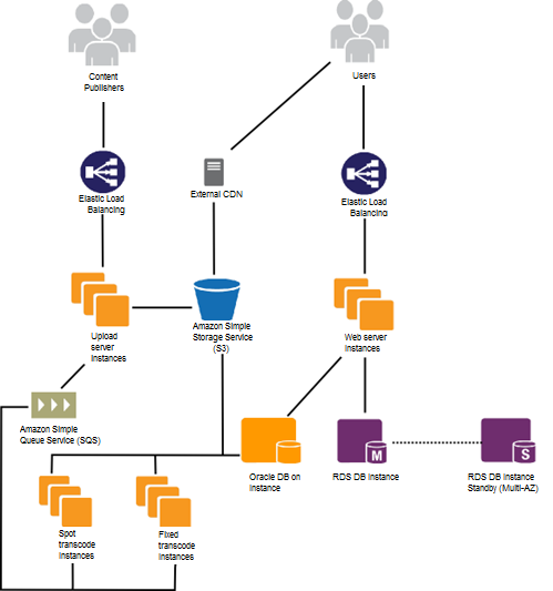 AWS EC2 Instance Lifecycle
