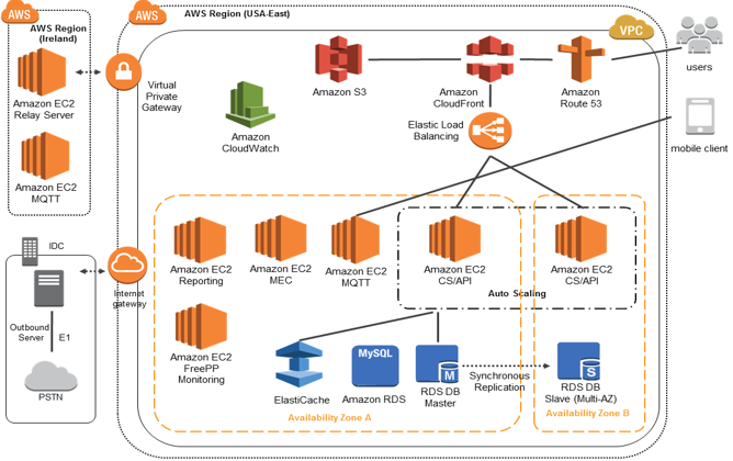 Aws case study browan communications for Online architecture design services